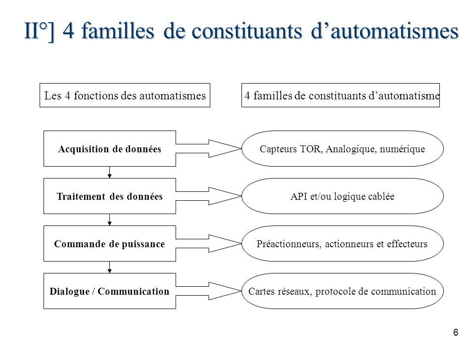 II°] 4 familles de constituants d'automatismes